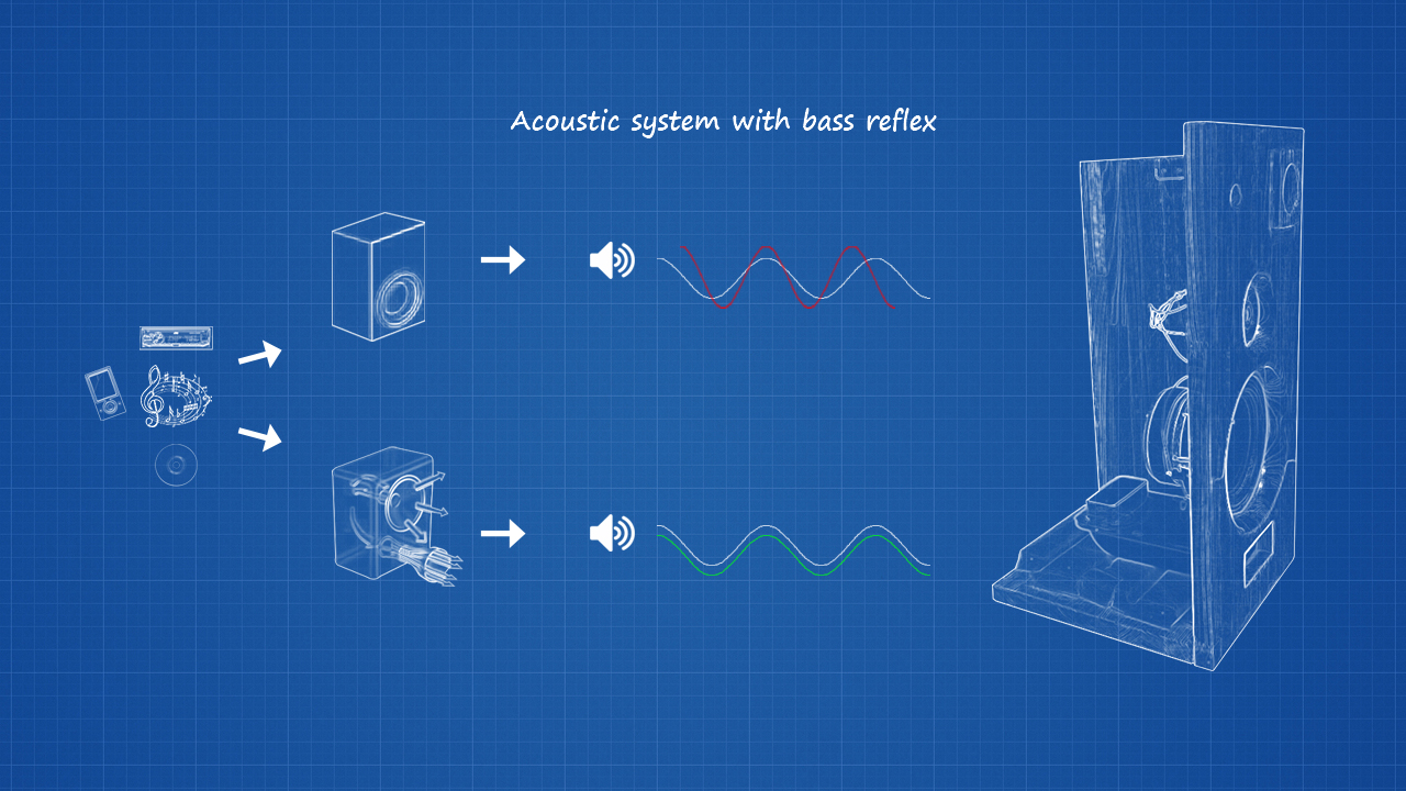 Acustic system with bass reflex